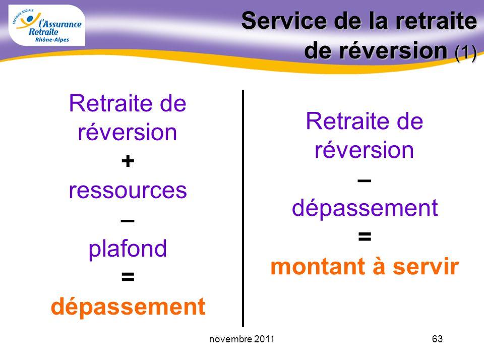 62novembre 2011 Attribution et service de la pension de réversion Abattement de 30% sur revenus dactivité du demandeur, si âgé d'au moins 55 ans Resso