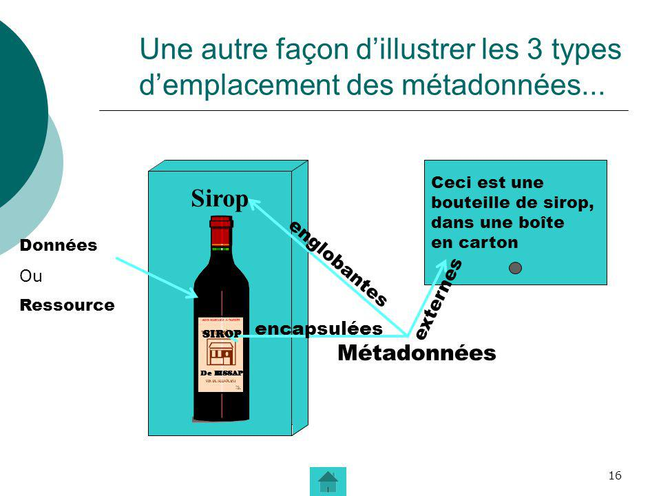 16 Une autre façon dillustrer les 3 types demplacement des métadonnées... Sirop Ceci est une bouteille de sirop, dans une boîte en carton Métadonnées