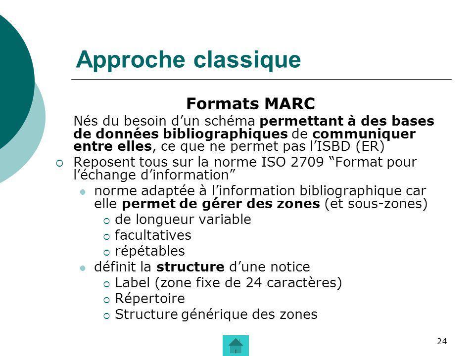 24 Approche classique Formats MARC Nés du besoin dun schéma permettant à des bases de données bibliographiques de communiquer entre elles, ce que ne p