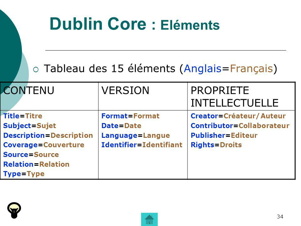 34 Dublin Core : Eléments Tableau des 15 éléments (Anglais=Français) CONTENUVERSIONPROPRIETE INTELLECTUELLE Title=Titre Subject=Sujet Description=Description Coverage=Couverture Source=Source Relation=Relation Type=Type Format=Format Date=Date Language=Langue Identifier=Identifiant Creator=Créateur/Auteur Contributor=Collaborateur Publisher=Editeur Rights=Droits
