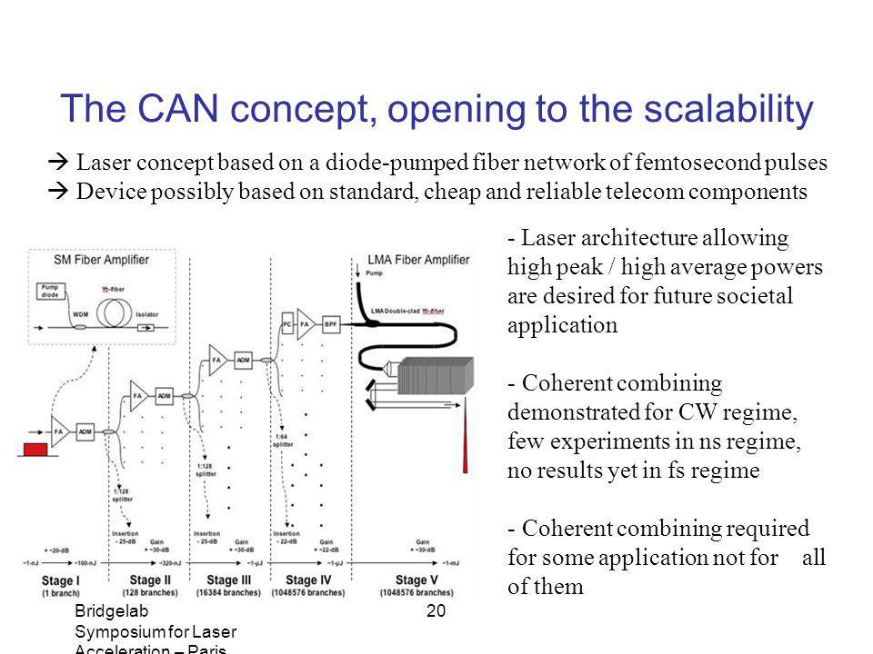 Bridgelab Symposium for Laser Acceleration – Paris, January 14, 2011 – Matthieu Somekh 20 Laser concept based on a diode-pumped fiber network of femto