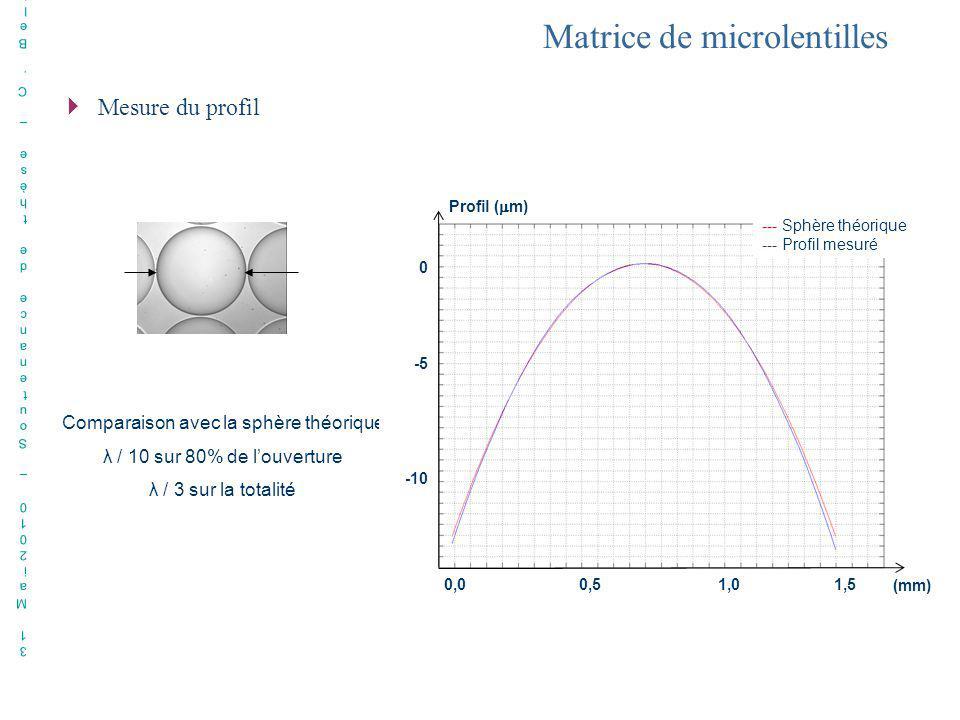 31 Mai2010 – Soutenance de thèse – C. Bellanger31 Mai2010 – Soutenance de thèse – C. Bellanger Comparaison avec la sphère théorique λ / 10 sur 80% de