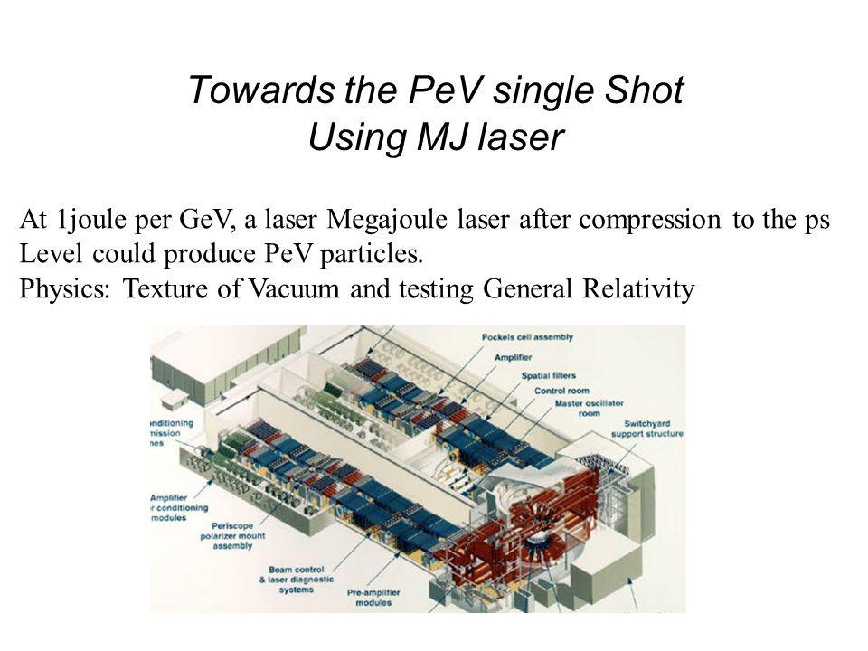High Luminosity Paradigme Collider Application Recurrent Laser, 15 kHz and GW Average Power