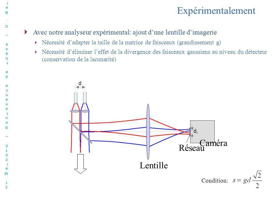 31 Mai2010 – Soutenance de thèse – C. Bellanger31 Mai2010 – Soutenance de thèse – C. Bellanger Avec notre analyseur expérimental: ajout dune lentille