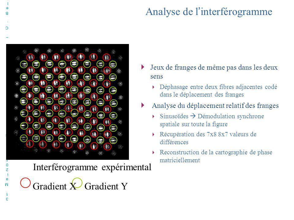 31 Mai2010 – Soutenance de thèse – C. Bellanger31 Mai2010 – Soutenance de thèse – C. Bellanger Analyse de linterférogramme Gradient YGradient X Interf