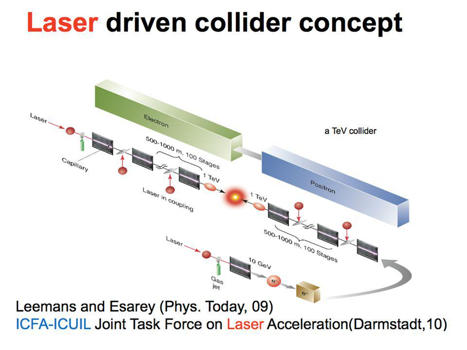 Laser Acceleration-Telecom Cycle WWW Tim Berners-Lee Optical Fiber Charles Kao Coherent Amplifying Network+ Laser Wake Field