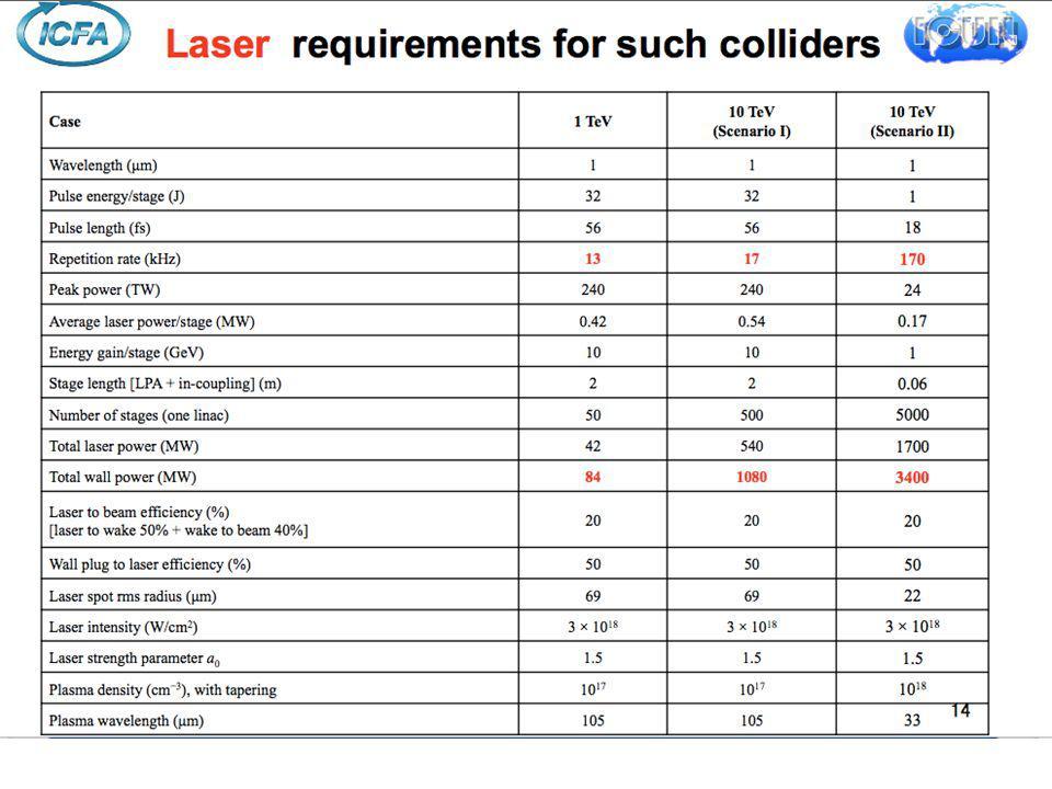 Energie par impulsion LIL 1 J 1 k J 100 J 10 J 10 k J 100 k J 1 M J 10 M J 0,1 J LULI LMJ/NIF 10 2 1 10 -2 10 -3 10 -4 10 -5 LULI 100TW 1 kW de puissance moyenne 1 W de puissance moyenne Commercial LULI 2000 pico 2000 Taux de répetition (Hz) 100J/10Hz Luli 150J/.1Hz Jena 0.5GW, 5GeV Collider ( 2x 500Stages) 10 4 Wahoo!.