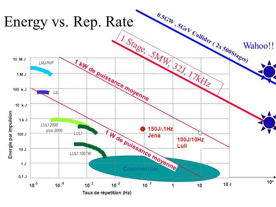 Energie par impulsion LIL 1 J 1 k J 100 J 10 J 10 k J 100 k J 1 M J 10 M J 0,1 J LULI LMJ/NIF 10 2 1 10 -2 10 -3 10 -4 10 -5 LULI 100TW 1 kW de puissa