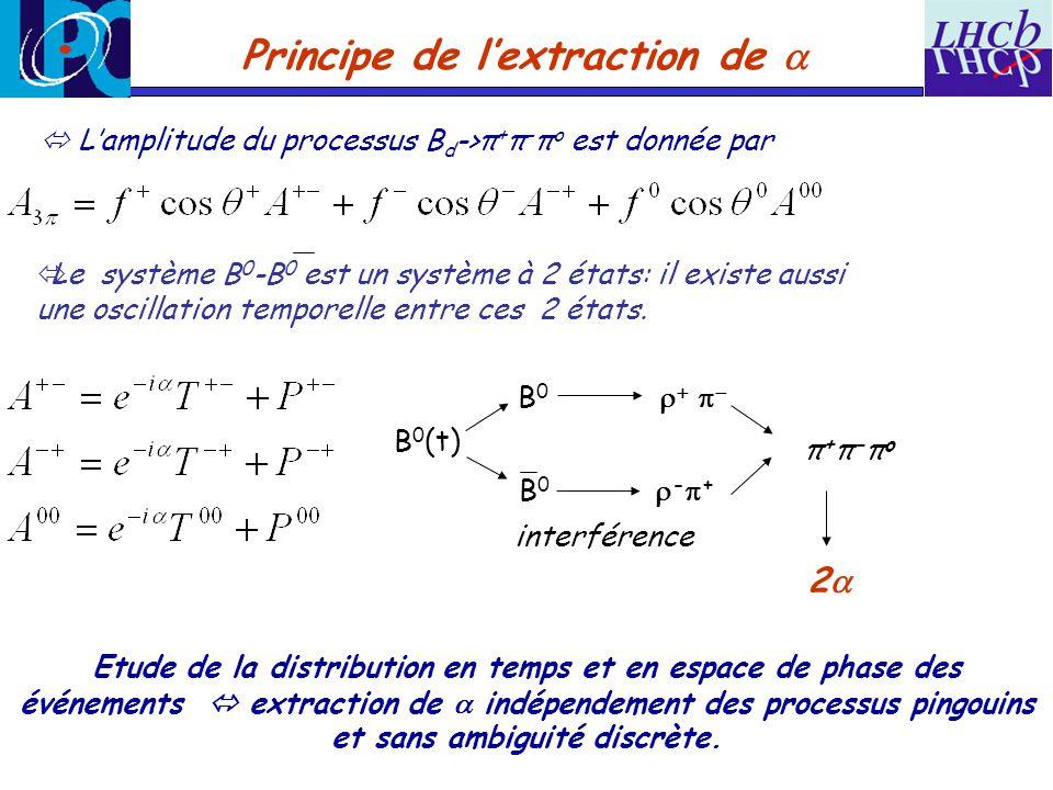 Principe de lextraction de Lamplitude du processus B d ->π + π - π o est donnée par Etude de la distribution en temps et en espace de phase des événem