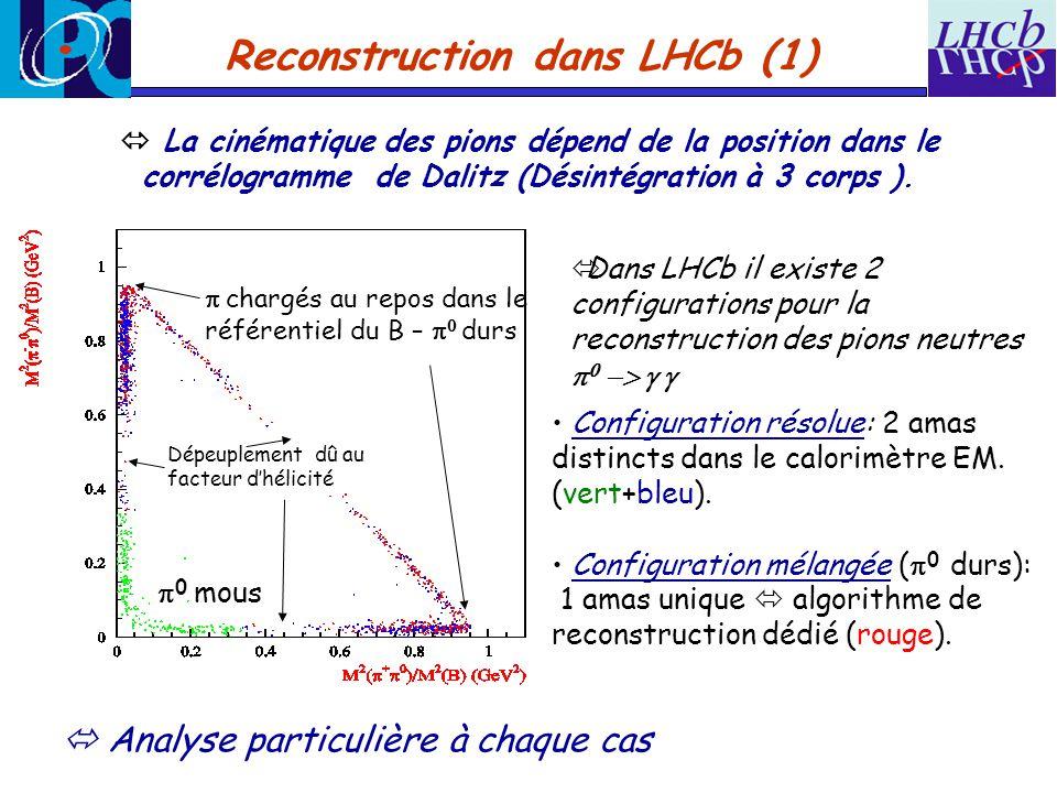 Reconstruction dans LHCb (1) La cinématique des pions dépend de la position dans le corrélogramme de Dalitz (Désintégration à 3 corps ).
