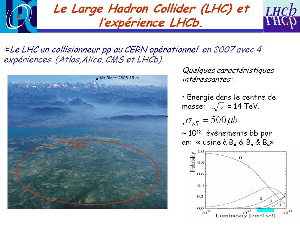 Petit zoom sur le Détecteur LHCb Objectif: mesures de précision sur les angles CKM via létude des désintégrations de mésons beaux (en incluant le B s !).
