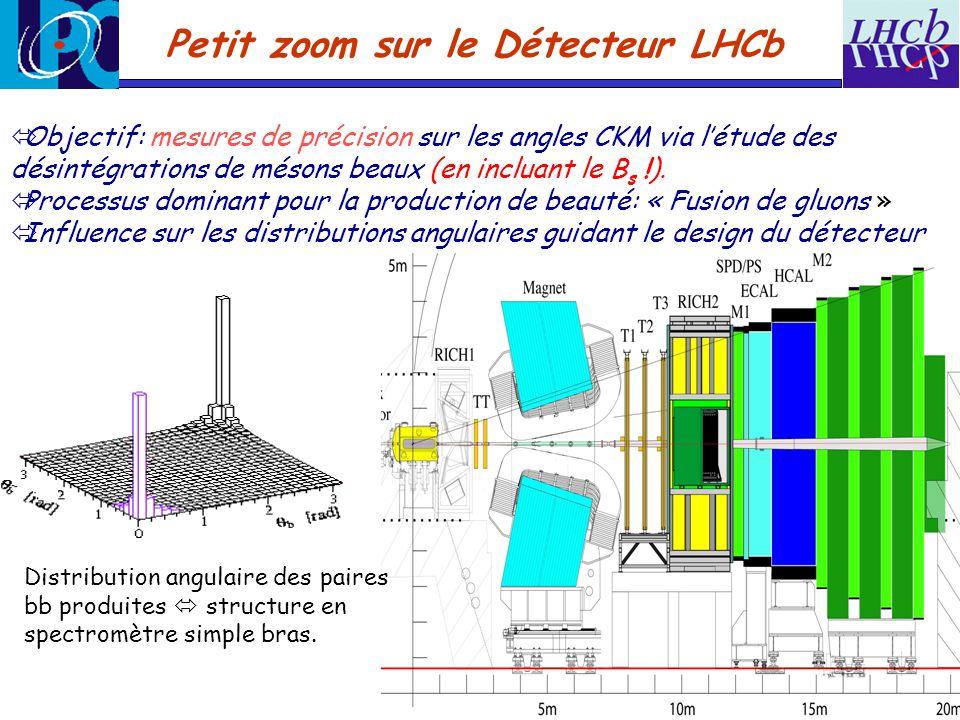 Petit zoom sur le Détecteur LHCb Objectif: mesures de précision sur les angles CKM via létude des désintégrations de mésons beaux (en incluant le B s