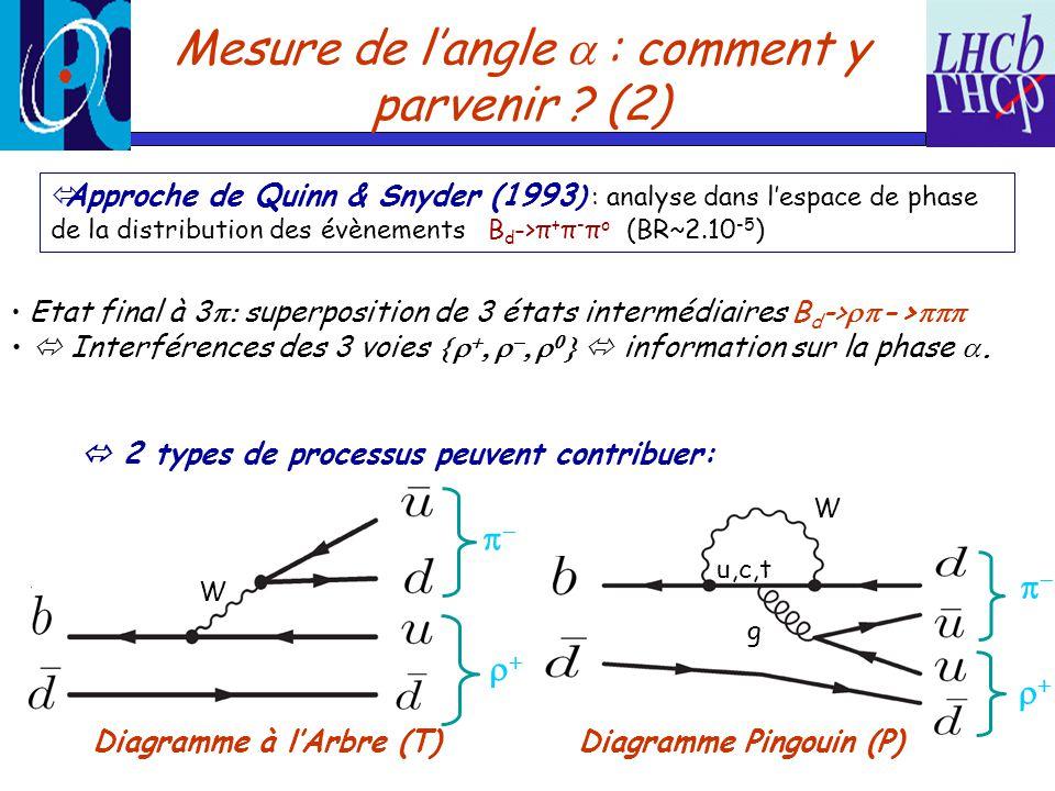 Principe de lextraction de Lamplitude du processus B d ->π + π - π o est donnée par Etude de la distribution en temps et en espace de phase des événements extraction de indépendement des processus pingouins et sans ambiguité discrète.