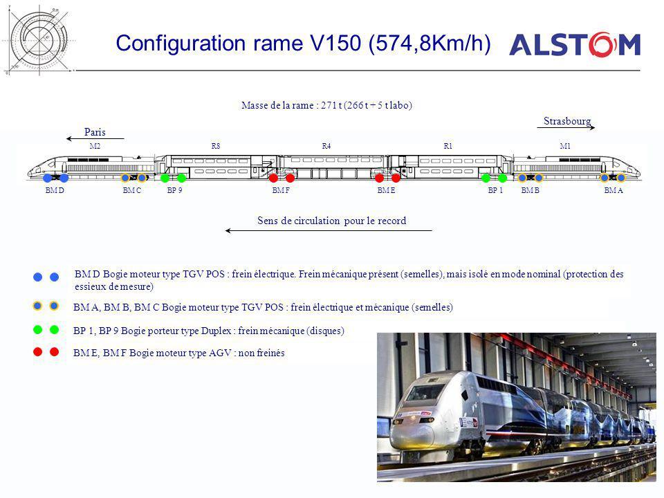 M2R8R4R1M1 Configuration rame V150 (574,8Km/h) BM DBM CBP 9BM FBM EBP 1BM BBM A Paris Strasbourg Masse de la rame : 271 t (266 t + 5 t labo) Sens de c