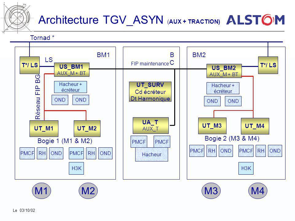 Architecture TGV_ASYN (AUX + TRACTION) UT_M1UT_M2 US_BM1 AUX_M + BT UT_M3 UT_M4 Bogie 1 (M1 & M2) Bogie 2 (M3 & M4) Réseau FIP BG UA_T AUX_T Hacheur +