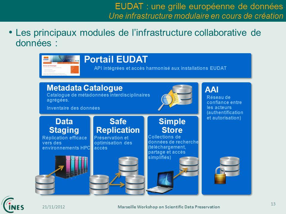 EUDAT : une grille européenne de données Une infrastructure modulaire en cours de création 13 21/11/2012Marseille Workshop on Scientific Data Preserva
