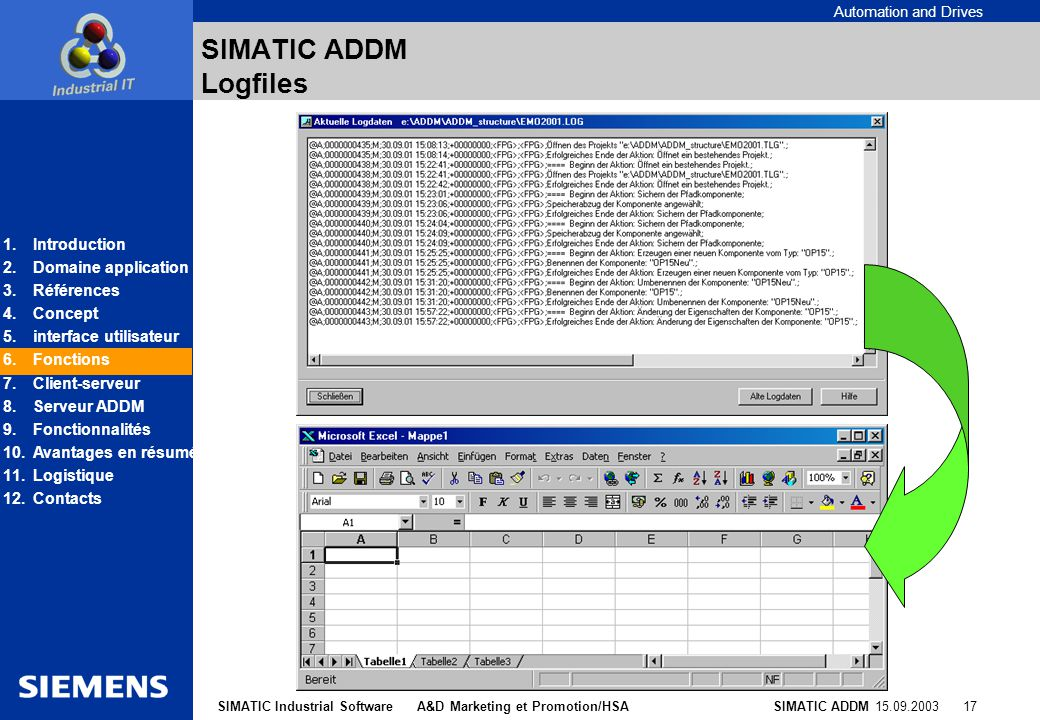 Automation and Drives SIMATIC ADDM 15.09.2003 17SIMATIC Industrial Software A&D Marketing et Promotion/HSA SIMATIC ADDM Logfiles 1.Introduction 2.Doma