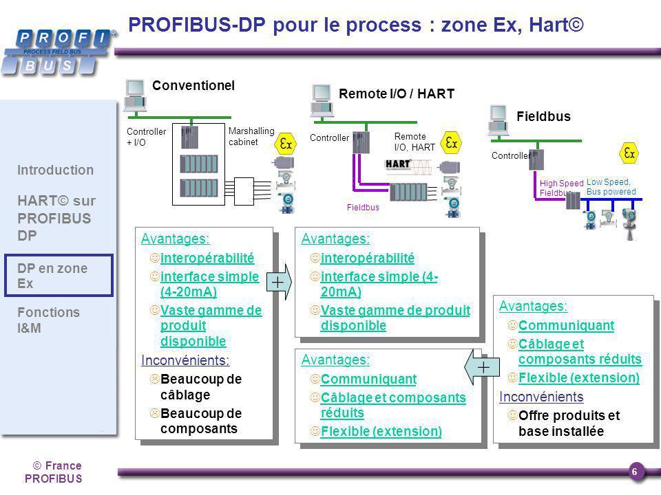 ©France PROFIBUS 6 Introduction HART© sur PROFIBUS DP DP en zone Ex Fonctions I&M Avantages: interopérabilité interface simple (4-20mA) Vaste gamme de