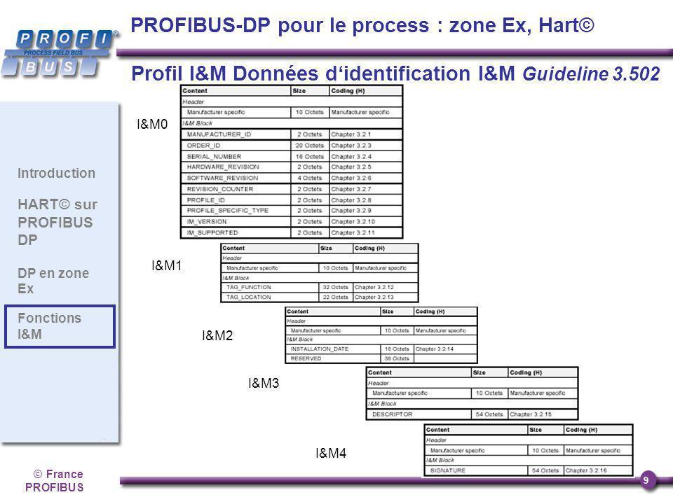 ©France PROFIBUS 9 Introduction HART© sur PROFIBUS DP DP en zone Ex Fonctions I&M I&M0 I&M1 I&M2 I&M3 I&M4 Profil I&M Données didentification I&M Guid