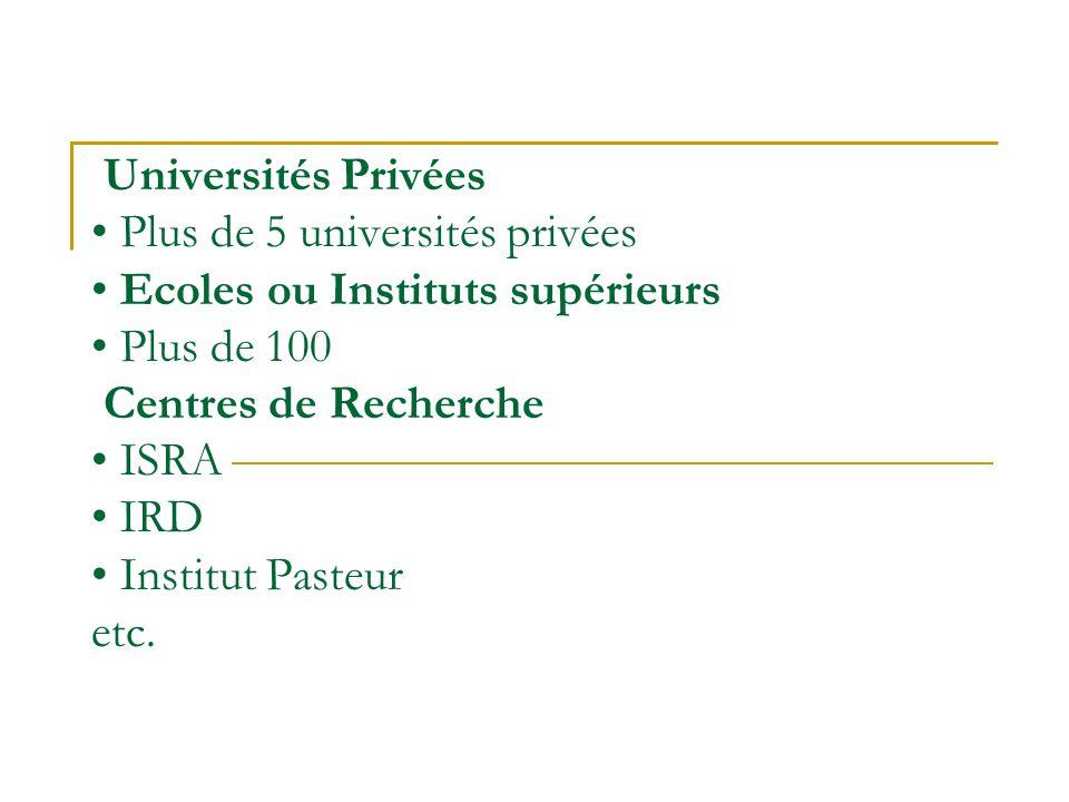 Universités Privées Plus de 5 universités privées Ecoles ou Instituts supérieurs Plus de 100 Centres de Recherche ISRA IRD Institut Pasteur etc.