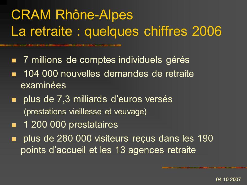 04.10.2007 CRAM Rhône-Alpes La retraite : quelques chiffres 2006 7 millions de comptes individuels gérés 104 000 nouvelles demandes de retraite examinées plus de 7,3 milliards deuros versés (prestations vieillesse et veuvage) 1 200 000 prestataires plus de 280 000 visiteurs reçus dans les 190 points daccueil et les 13 agences retraite