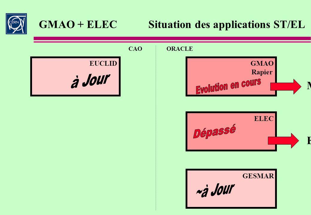 GMAO + ELECSituation des applications ST/EL CAOORACLE GESMAR ELEC MP5 ELEC 2 EUCLIDGMAO Rapier
