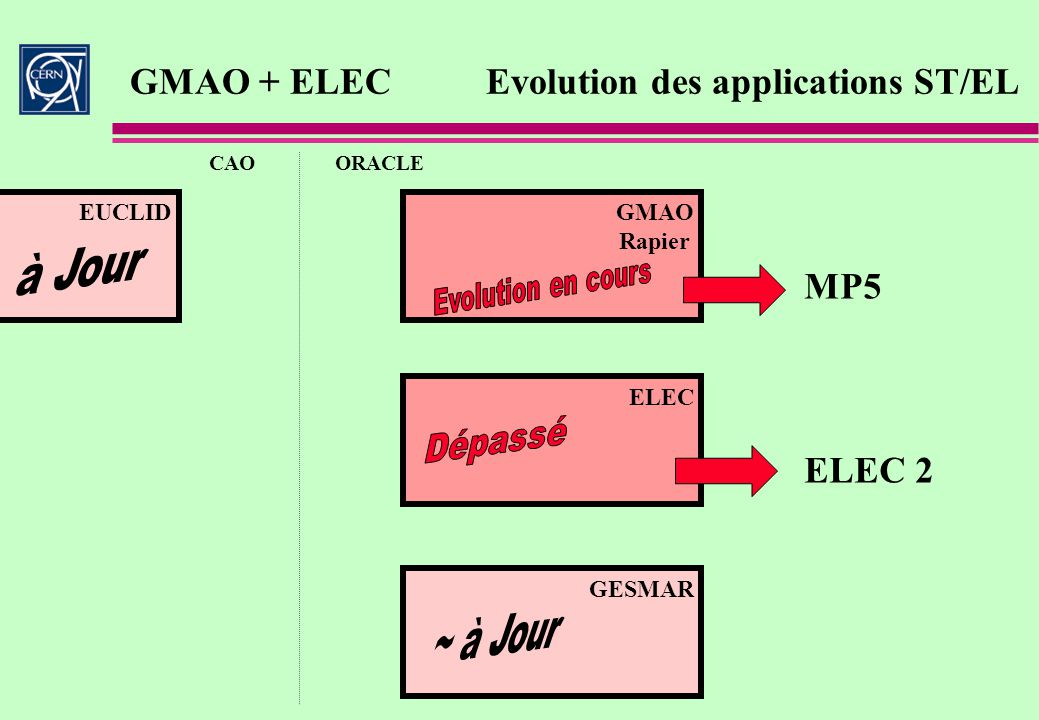 GMAO + ELECEvolution des applications ST/EL CAOORACLE GESMAR ELEC MP5 ELEC 2 EUCLIDGMAO Rapier