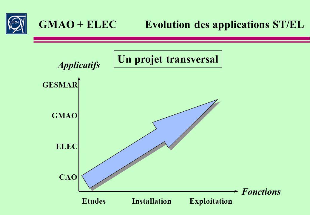 Applicatifs Fonctions Etudes Installation Exploitation GMAO CAO Un projet transversal ELEC GMAO + ELECEvolution des applications ST/EL GESMAR