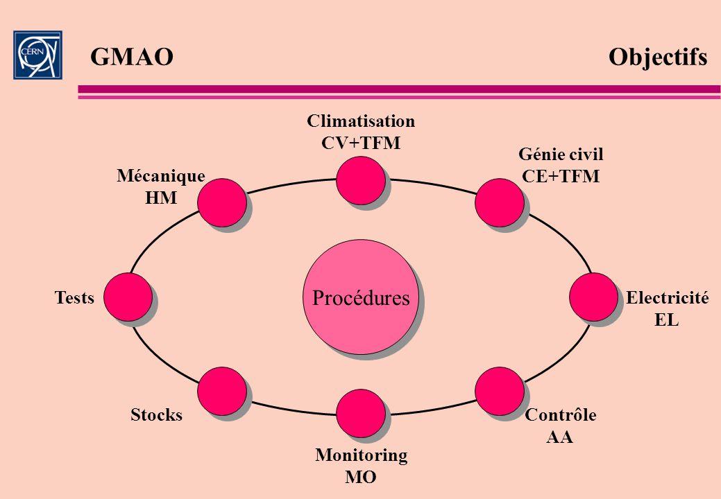 Procédures Mécanique HM Climatisation CV+TFM Génie civil CE+TFM Electricité EL Contrôle AA Stocks Tests Monitoring MO GMAOObjectifs