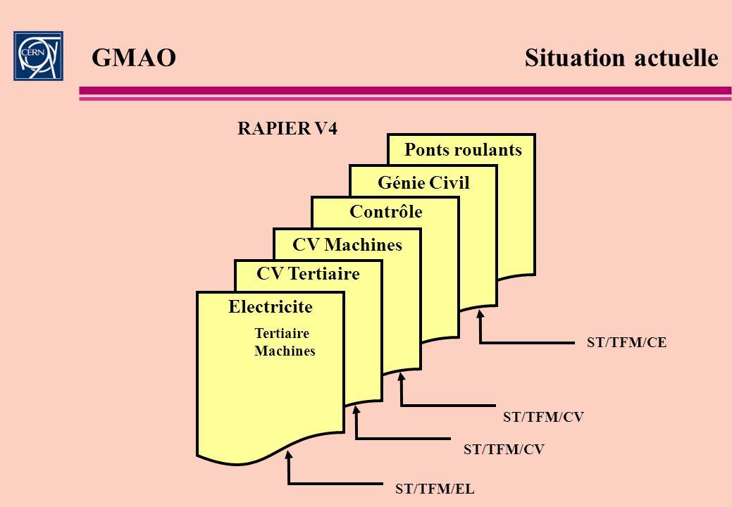 GMAOSituation actuelle RAPIER V4 Electricite Tertiaire Machines CV Tertiaire CV Machines Contrôle Génie Civil Ponts roulants ST/TFM/CE ST/TFM/CV ST/TF