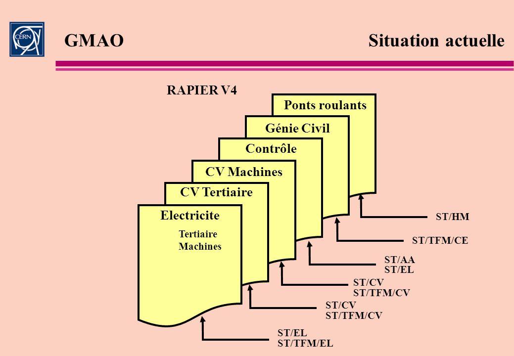 GMAOSituation actuelle RAPIER V4 Electricite Tertiaire Machines CV Tertiaire CV Machines Contrôle Génie Civil Ponts roulants ST/AA ST/HM ST/EL ST/TFM/