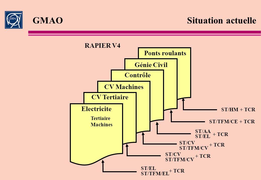 GMAOSituation actuelle RAPIER V4 Electricite Tertiaire Machines CV Tertiaire CV Machines Contrôle Génie Civil Ponts roulants ST/AA ST/HM + TCR ST/EL S