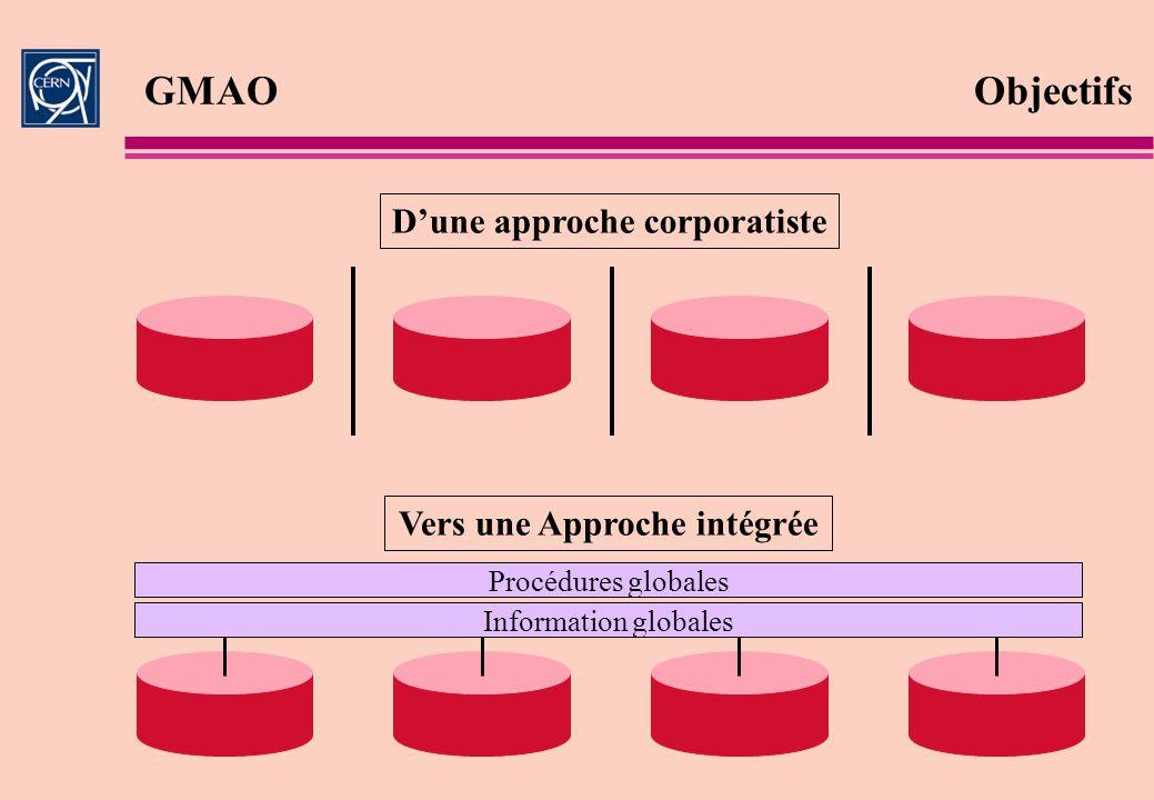 Dune approche corporatiste Information globales Procédures globales Vers une Approche intégrée GMAO Objectifs