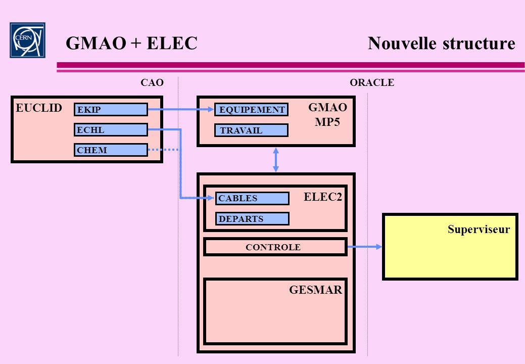 GMAO + ELEC Nouvelle structure CAOORACLE GESMAR EKIP ECHL CHEM EQUIPEMENT TRAVAIL ELEC2 CABLES DEPARTS EUCLID GMAO MP5 CONTROLE Superviseur