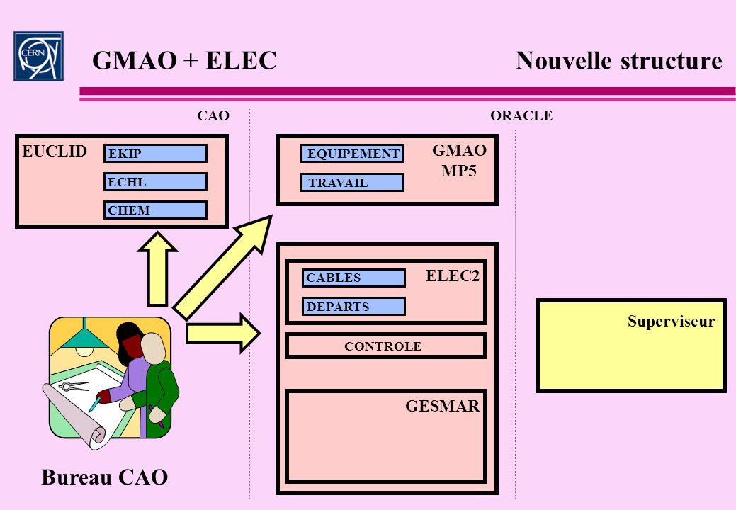 GMAO + ELEC Nouvelle structure CAOORACLE GESMAR EKIP ECHL CHEM EQUIPEMENT TRAVAIL ELEC2 CABLES DEPARTS EUCLID GMAO MP5 CONTROLE Superviseur Bureau CAO