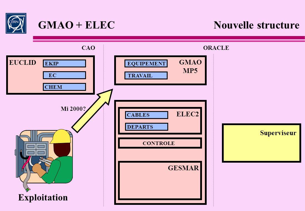 GMAO + ELEC Nouvelle structure CAOORACLE GESMAR EKIP EC CHEM EQUIPEMENT TRAVAIL ELEC2 CABLES DEPARTS EUCLID GMAO MP5 CONTROLE Superviseur Exploitation