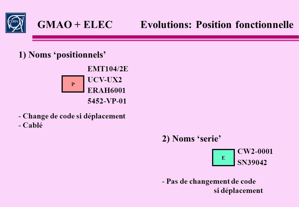 GMAO + ELEC Evolutions: Position fonctionnelle P E 1) Noms positionnels EMT104/2E UCV-UX2 ERAH6001 5452-VP-01 CW2-0001 SN39042 2) Noms serie - Change
