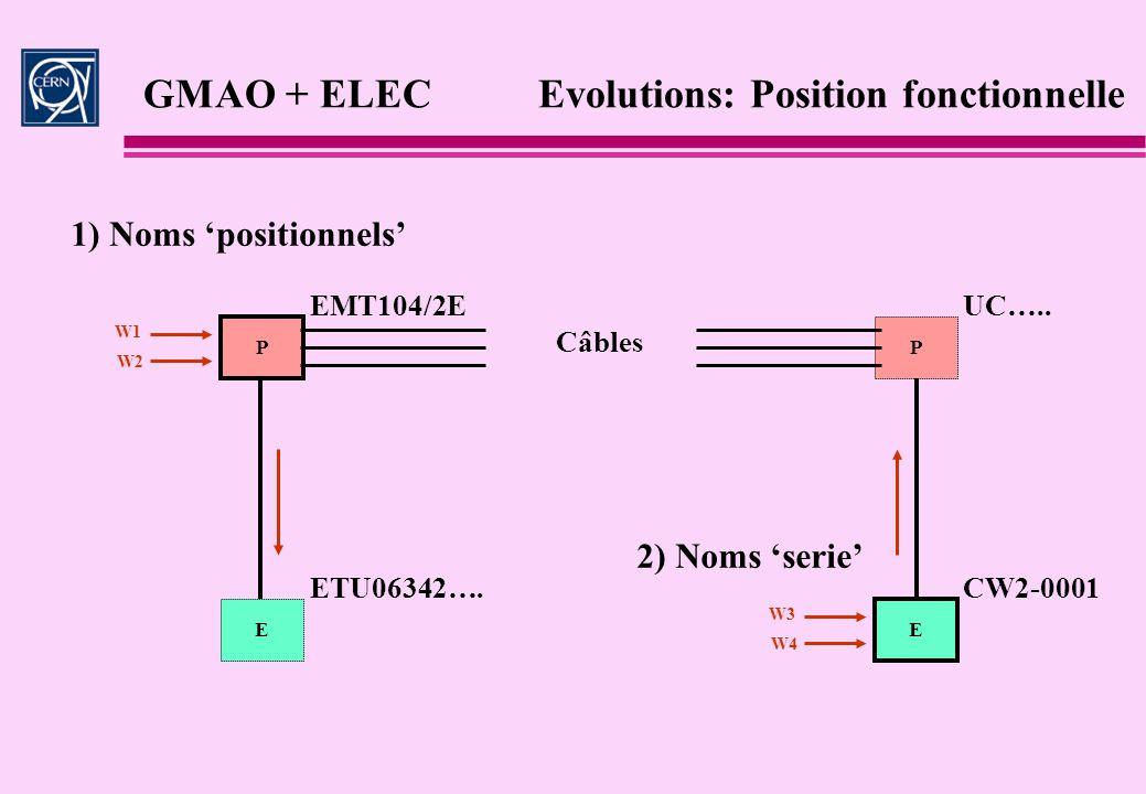 GMAO + ELEC Evolutions: Position fonctionnelle P E P E 1) Noms positionnels 2) Noms serie EMT104/2E Câbles W1 W2 W3 W4 ETU06342….CW2-0001 UC…..