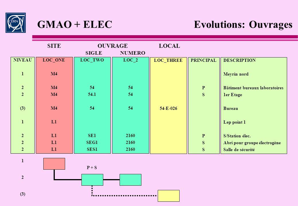 GMAO + ELEC Evolutions: Ouvrages NIVEAU 1 2 (3) 1 2 LOC_ONE M4 L1 LOC_TWO 54 54.1 54 SE1 SEG1 SES1 LOC_2 54 2160 LOC_THREE 54-E-026 PRINCIPAL P S P S
