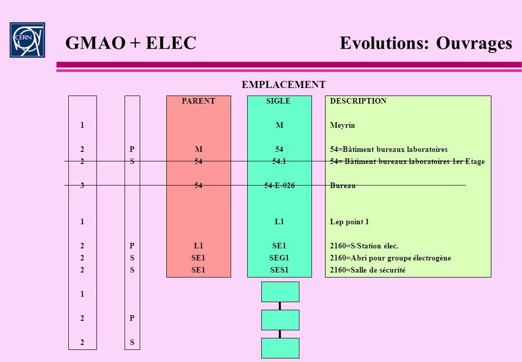 GMAO + ELEC Evolutions: Ouvrages M 54 L1 SE1 M 54 54.1 54-E-026 L1 SE1 SEG1 SES1 DESCRIPTION Meyrin 54=Bâtiment bureaux laboratoires 54= Bâtiment bure