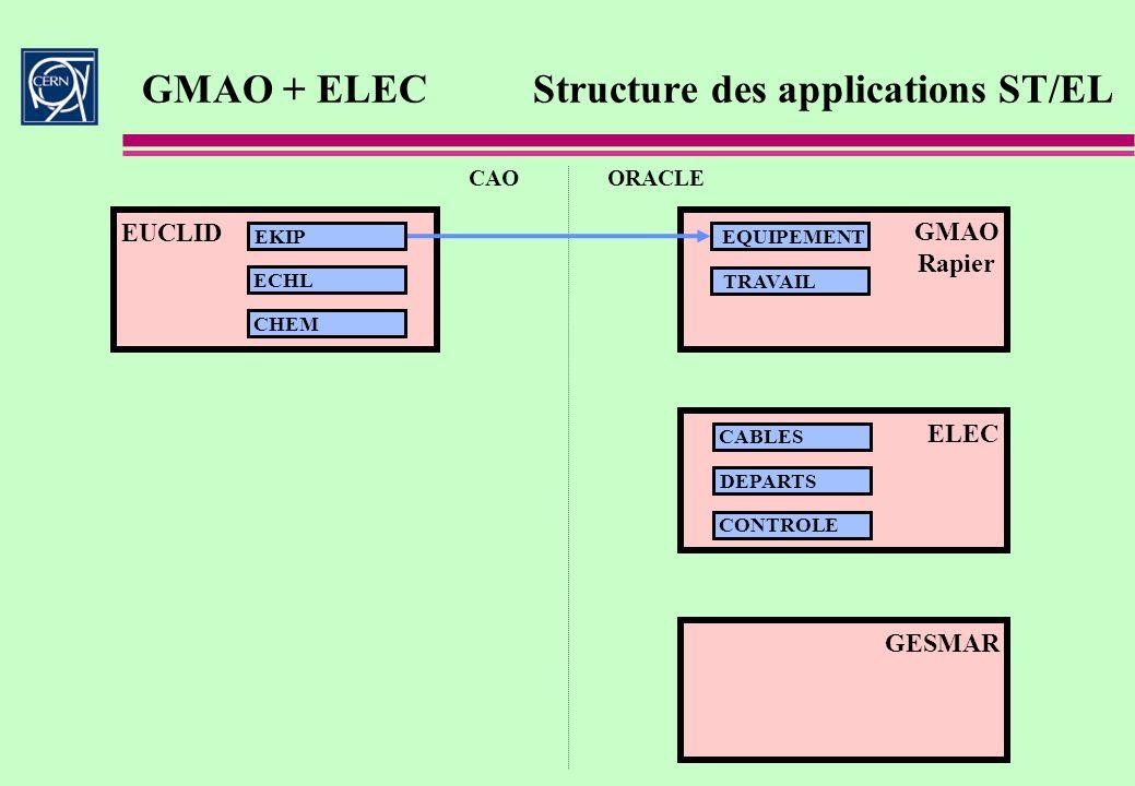GMAO + ELECStructure des applications ST/EL CAOORACLE GESMAR EKIP ECHL CHEM EQUIPEMENT TRAVAIL ELEC CABLES DEPARTS CONTROLE GMAO Rapier EUCLID