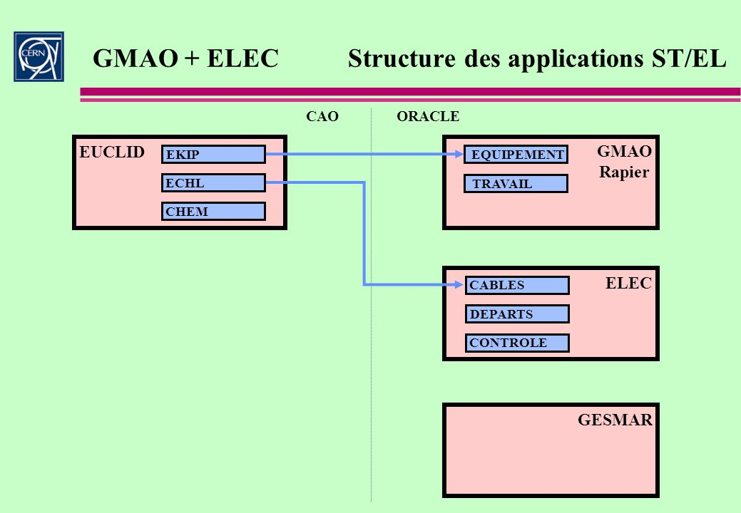 GMAO Structure du projet Un projet divisionnaire Comité de pilotage Maintenance Managers Utilisateurs Cern Consultant Externe Support informatique Utilisateurs contractants