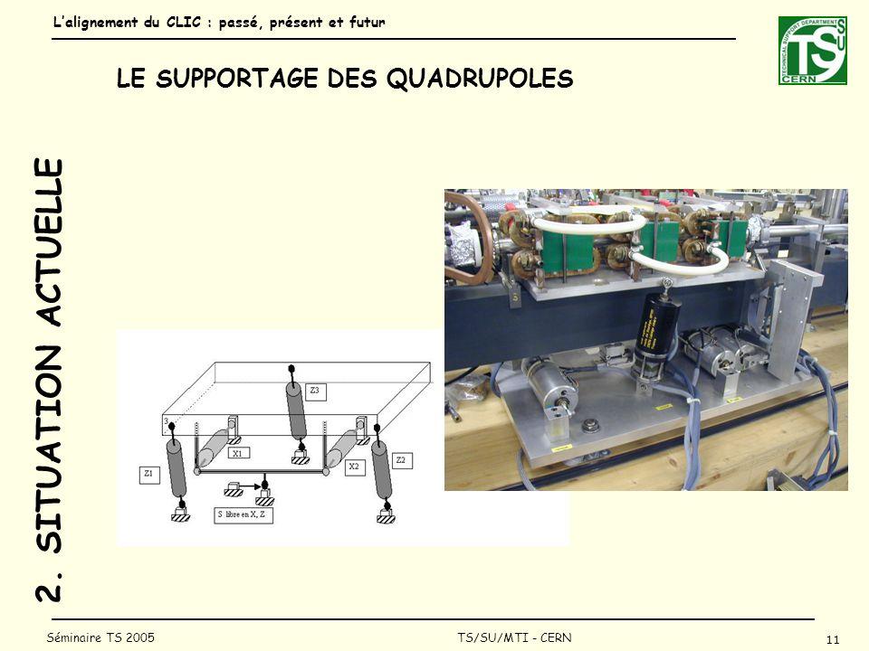 Lalignement du CLIC : passé, présent et futur 11 Séminaire TS 2005 TS/SU/MTI - CERN 2.