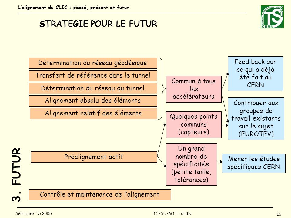 Lalignement du CLIC : passé, présent et futur 16 Séminaire TS 2005 TS/SU/MTI - CERN STRATEGIE POUR LE FUTUR 3.