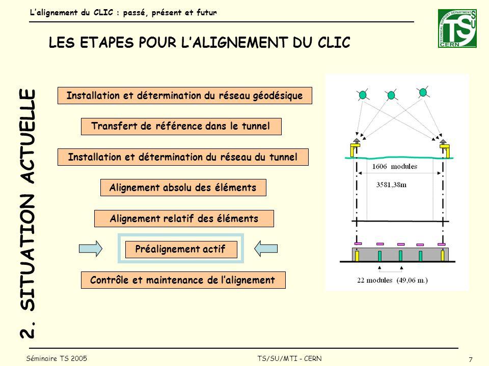 Lalignement du CLIC : passé, présent et futur 18 Séminaire TS 2005 TS/SU/MTI - CERN CONCLUSION SENSORS Les différents tests réalisés depuis maintenant 16 ans ont montré quil nétait pas illusoire denvisager des tolérances de ± 10 m sur 200 m.