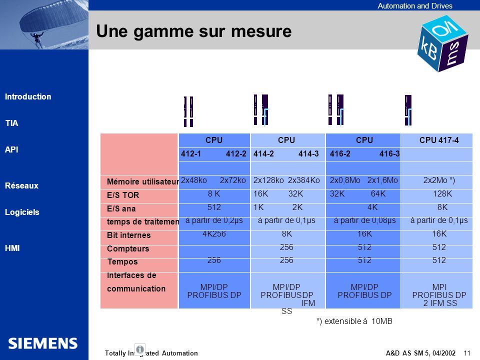 Automation and Drives A&D AS SM 5, 04/2002 11Totally Integrated Automation Introduction TIA API Réseaux Logiciels HMI Une gamme sur mesure Mémoire uti