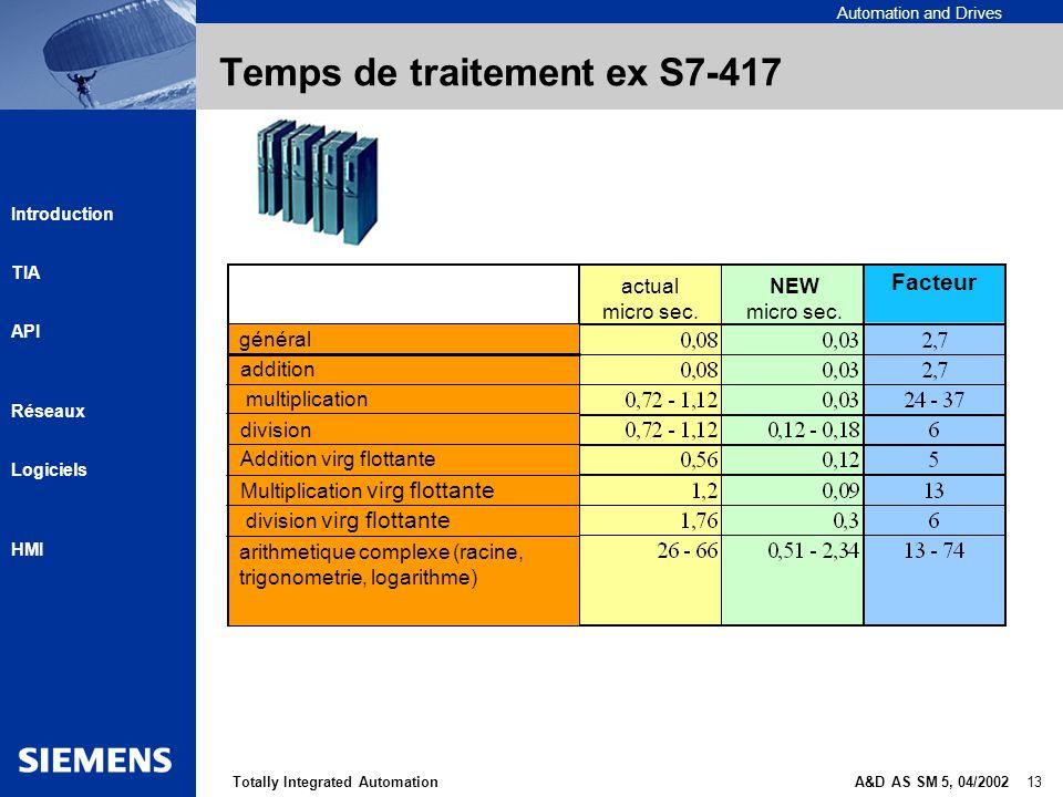 Automation and Drives A&D AS SM 5, 04/2002 13Totally Integrated Automation Introduction TIA API Réseaux Logiciels HMI Temps de traitement ex S7-417 gé