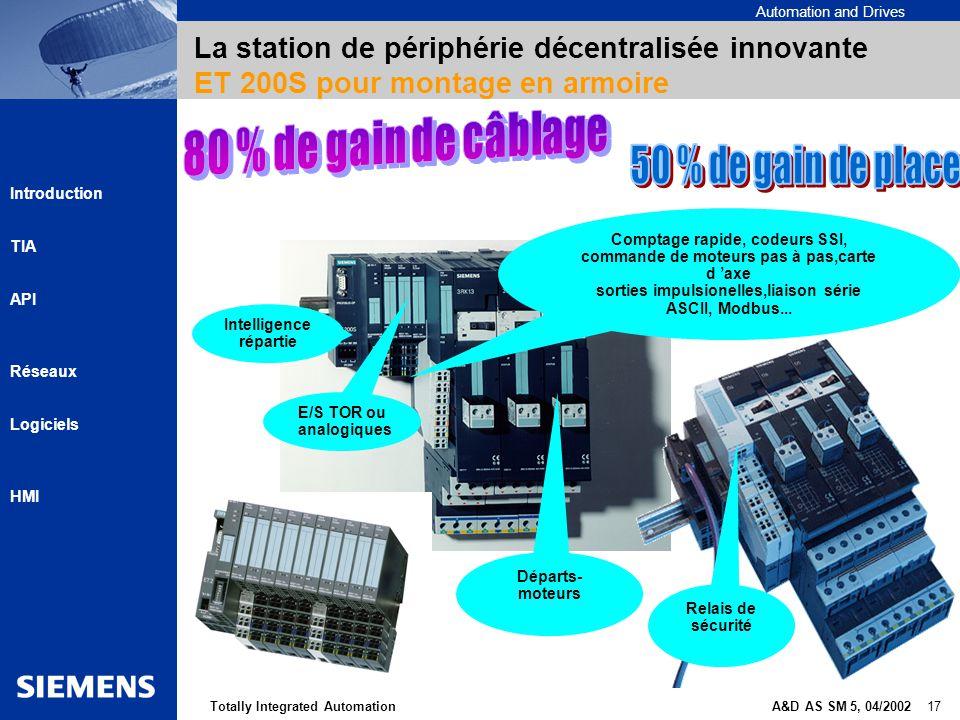 Automation and Drives A&D AS SM 5, 04/2002 17Totally Integrated Automation Introduction TIA API Réseaux Logiciels HMI La station de périphérie décentr