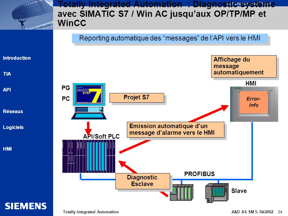 Automation and Drives A&D AS SM 5, 04/2002 24Totally Integrated Automation Introduction TIA API Réseaux Logiciels HMI Totally Integrated Automation :