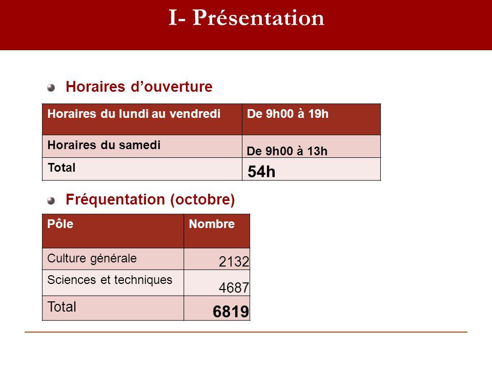 I- Présentation Fréquentation (octobre) Horaires douverture Horaires du lundi au vendrediDe 9h00 à 19h Horaires du samedi De 9h00 à 13h Total 54h Pôle